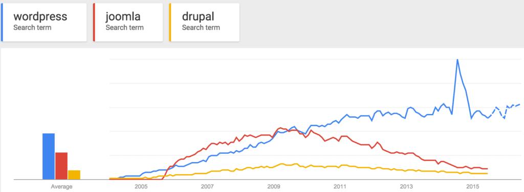 Google trends of WordPress Joomla and Drupal