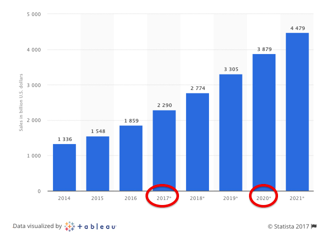 graph showing increase in sales online each year