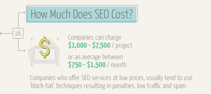 How much does SEO cost?